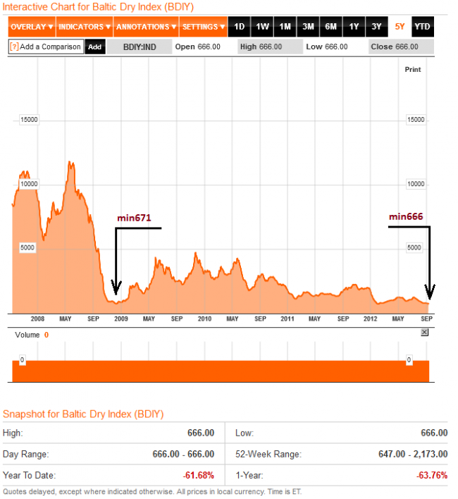 Baltic Dry Index 2008-2012