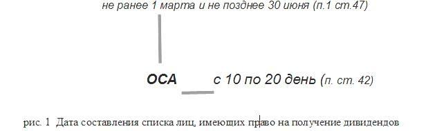 определение даты списка лиц